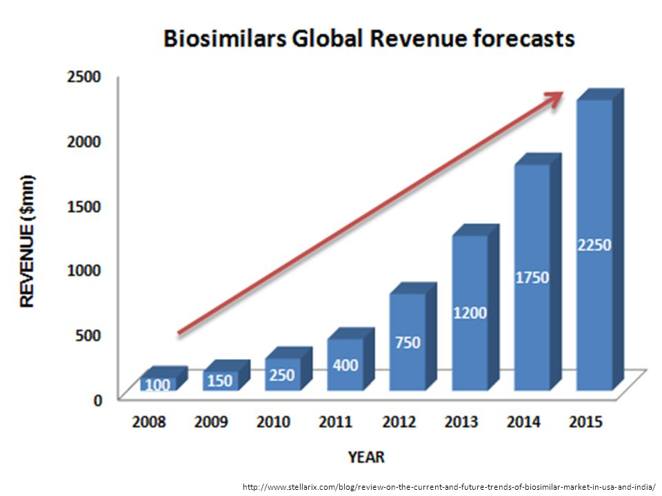 http://www.stellarix.com/blog/review-on-the-current-and-future-trends-of-biosimilar-market-in-usa-and-india/