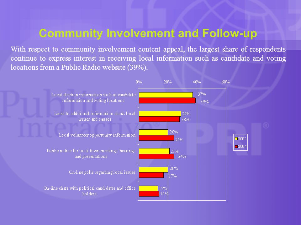 Community Involvement and Follow-up With respect to community involvement content appeal, the largest share of respondents continue to express interest in receiving local information such as candidate and voting locations from a Public Radio website (39%).
