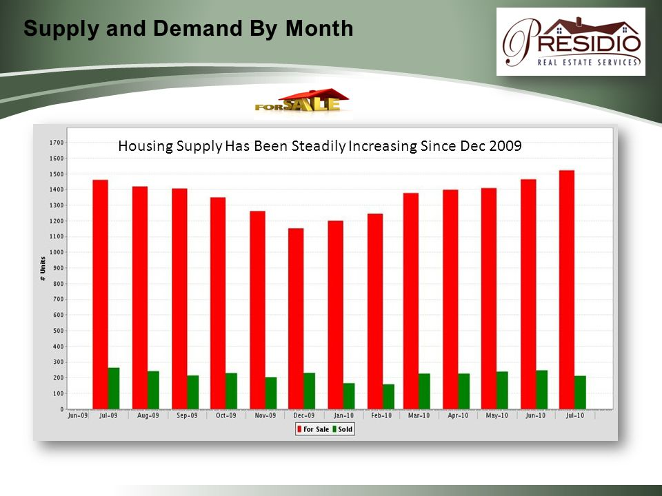 Source Ventura County Regional Datashare and Other Data Providers Housing Supply Has Been Steadily Increasing Since Dec 2009