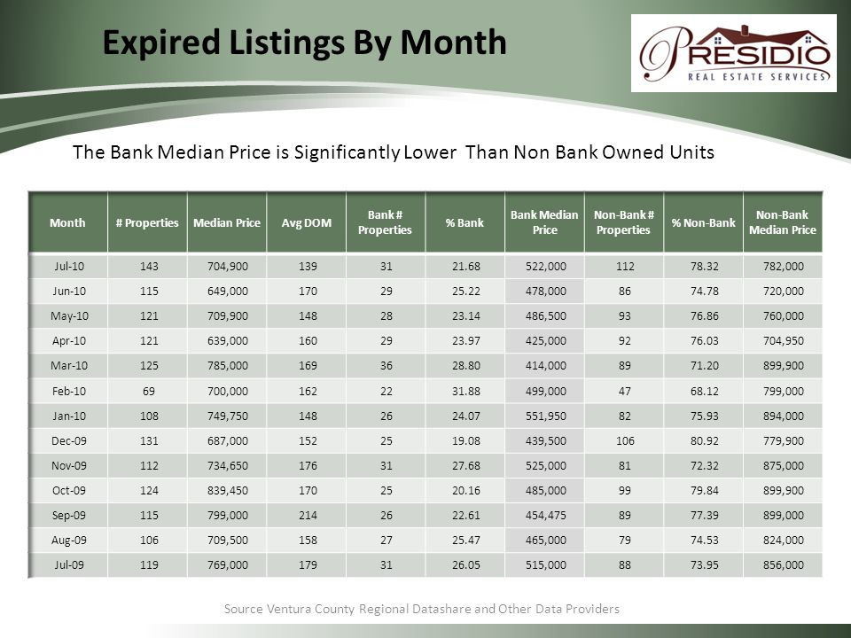 Source Ventura County Regional Datashare and Other Data Providers Expired Listings By Month The Bank Median Price is Significantly Lower Than Non Bank Owned Units