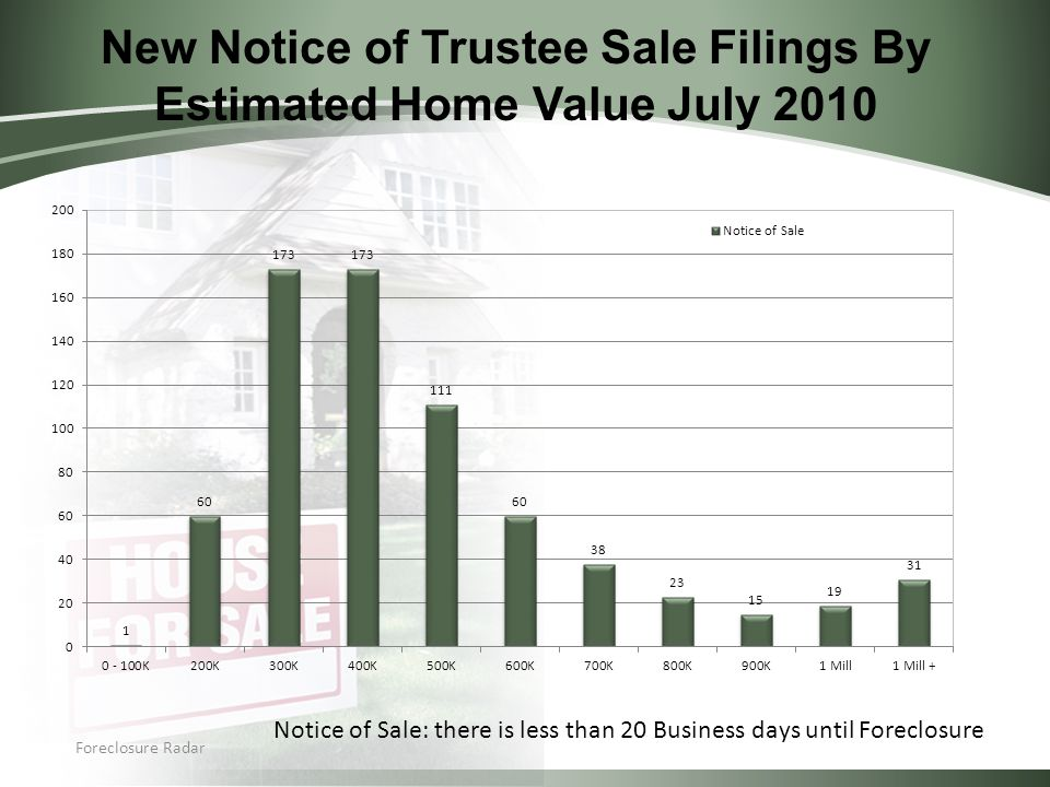 New Notice of Trustee Sale Filings By Estimated Home Value July 2010 Foreclosure Radar Notice of Sale: there is less than 20 Business days until Foreclosure