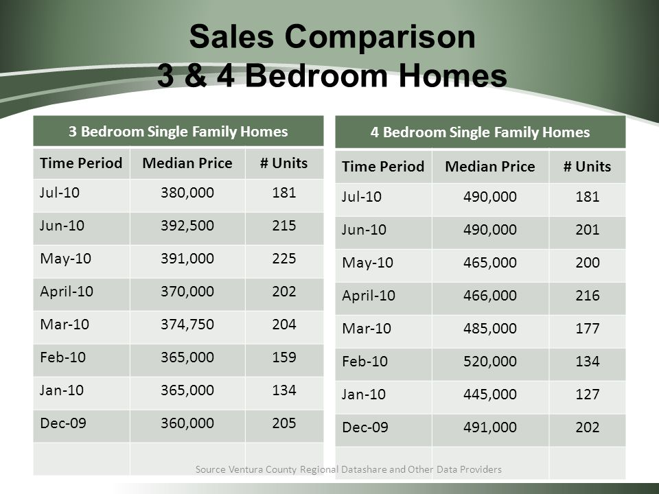 Sales Comparison 3 & 4 Bedroom Homes 3 Bedroom Single Family Homes Time PeriodMedian Price# Units Jul-10380,000181 Jun-10392,500215 May-10391,000225 April-10370,000202 Mar-10374,750204 Feb-10365,000159 Jan-10365,000134 Dec-09360,000205 4 Bedroom Single Family Homes Time PeriodMedian Price# Units Jul-10490,000181 Jun-10490,000201 May-10465,000200 April-10466,000216 Mar-10485,000177 Feb-10520,000134 Jan-10445,000127 Dec-09491,000202 Source Ventura County Regional Datashare and Other Data Providers