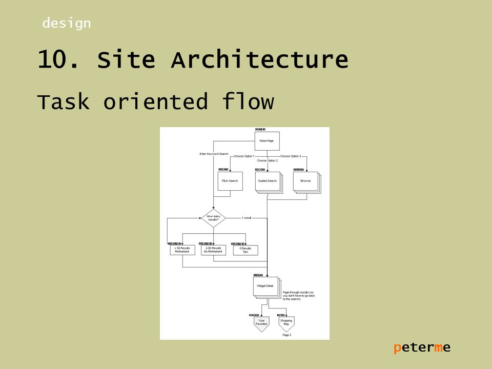 peterme 10. Site Architecture Task oriented flow design