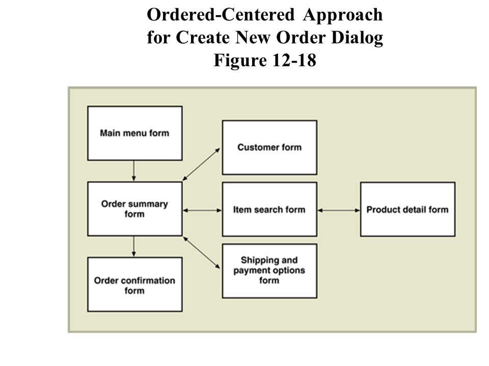 Ordered-Centered Approach for Create New Order Dialog Figure 12-18