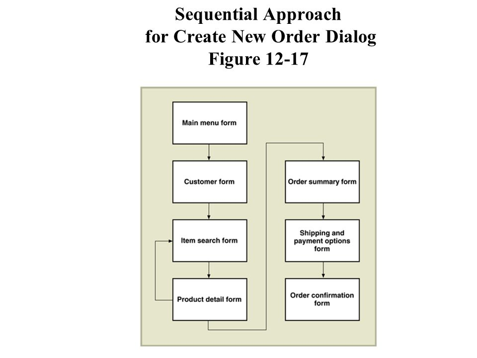 Sequential Approach for Create New Order Dialog Figure 12-17