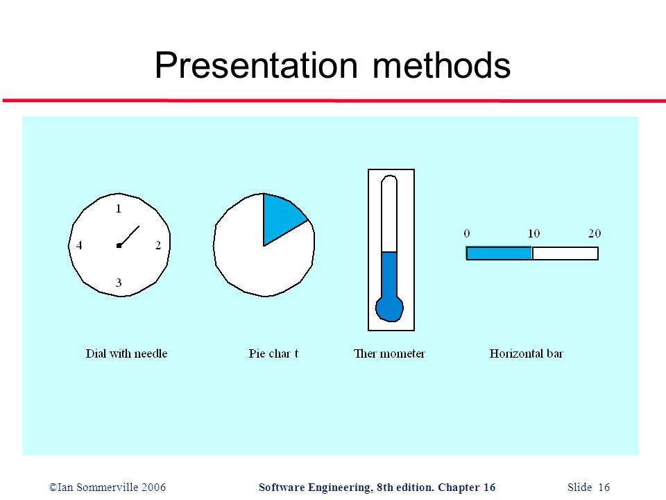 ©Ian Sommerville 2006Software Engineering, 8th edition. Chapter 16 Slide 16 Presentation methods