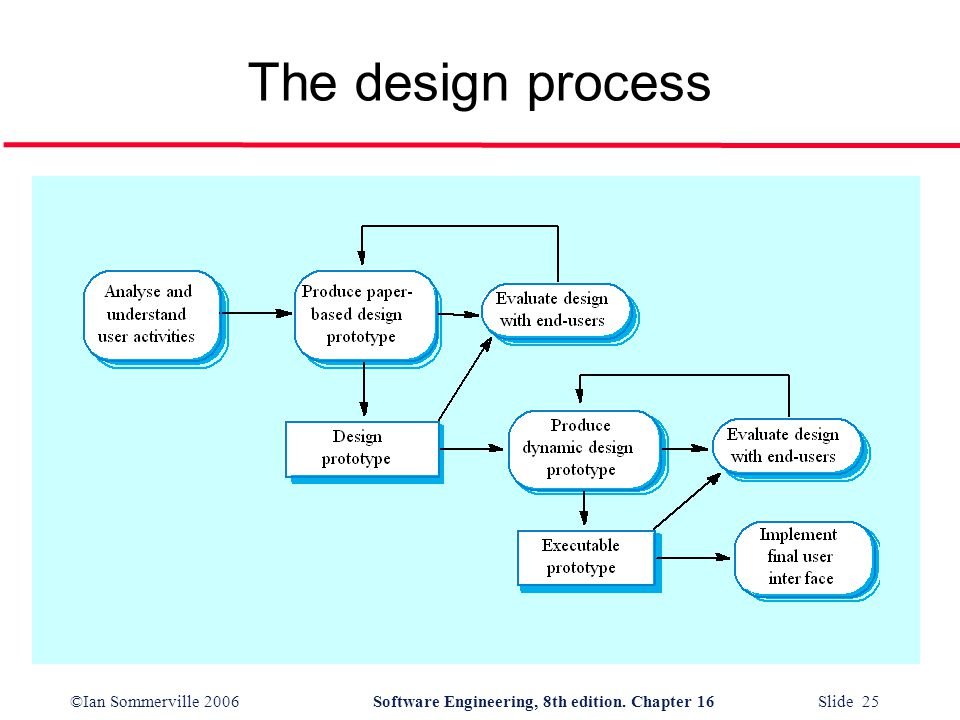 ©Ian Sommerville 2006Software Engineering, 8th edition. Chapter 16 Slide 25 The design process