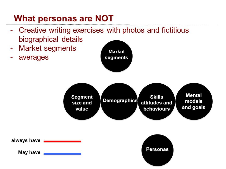 What personas are NOT -Creative writing exercises with photos and fictitious biographical details -Market segments -averages Segment size and value Demographics Skills attitudes and behaviours Mental models and goals Market segments Personas always have May have