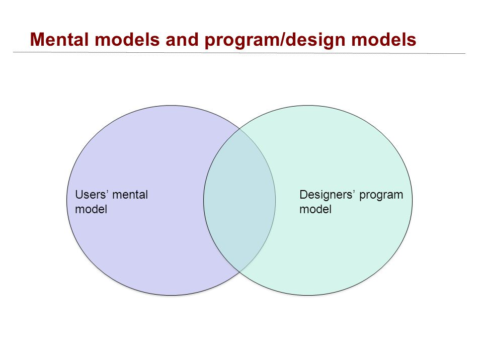 Mental models and program/design models Users' mental model Designers' program model