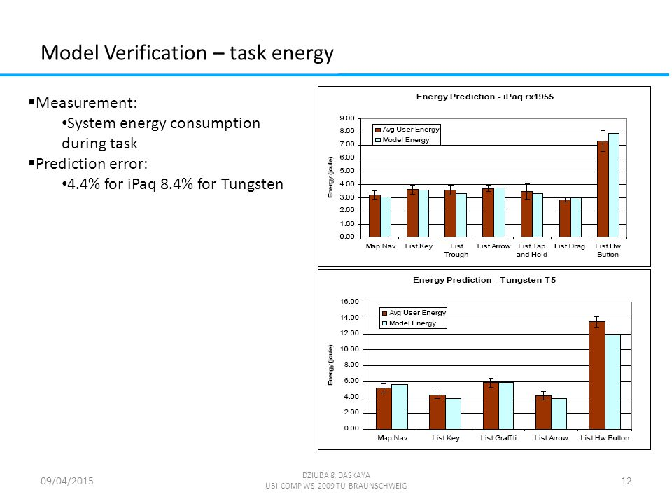 Model Verification – task energy 09/04/2015 DZIUBA & DASKAYA UBI-COMP WS-2009 TU-BRAUNSCHWEIG 12  Measurement: System energy consumption during task  Prediction error: 4.4% for iPaq 8.4% for Tungsten