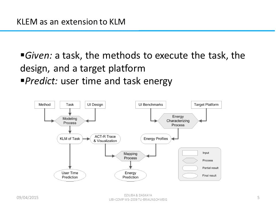 KLEM as an extension to KLM 09/04/2015 DZIUBA & DASKAYA UBI-COMP WS-2009 TU-BRAUNSCHWEIG 5  Given: a task, the methods to execute the task, the design, and a target platform  Predict: user time and task energy
