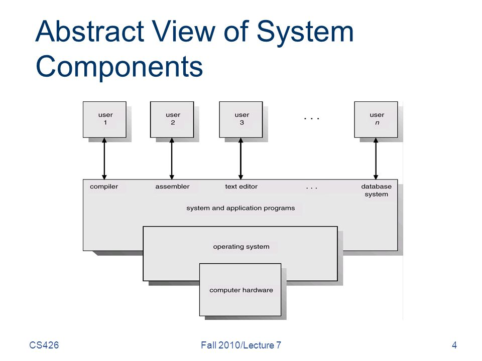 CS426Fall 2010/Lecture 74 Abstract View of System Components