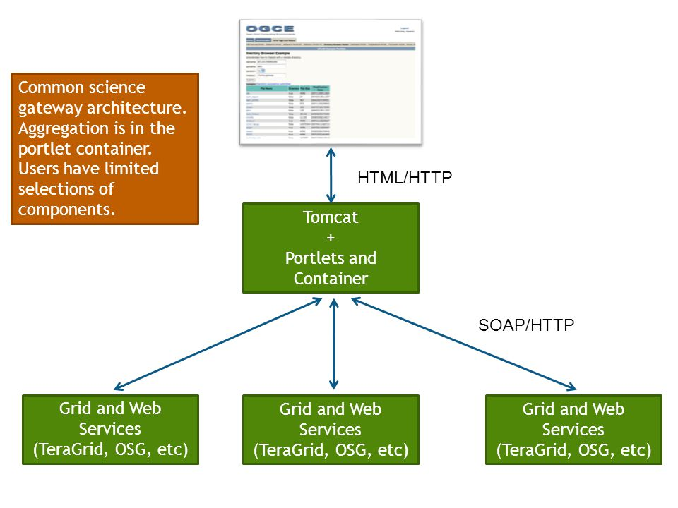 Tomcat + Portlets and Container Grid and Web Services (TeraGrid, OSG, etc) Grid and Web Services (TeraGrid, OSG, etc) Grid and Web Services (TeraGrid, OSG, etc) HTML/HTTP SOAP/HTTP Common science gateway architecture.