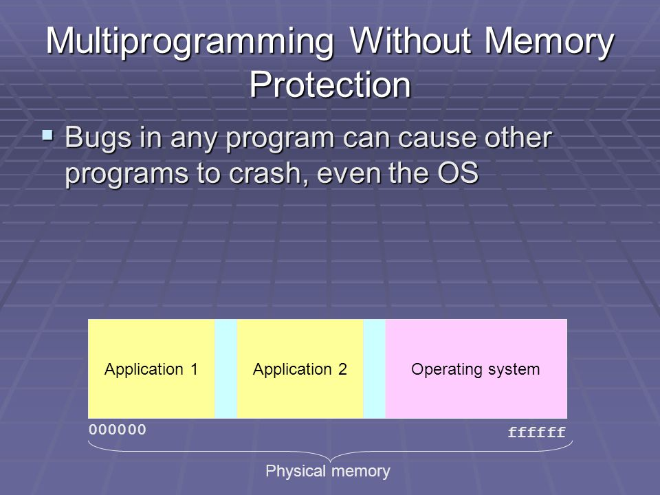 Multiprogramming Without Memory Protection  Bugs in any program can cause other programs to crash, even the OS ffffff Physical memory Application 1Operating systemApplication 2