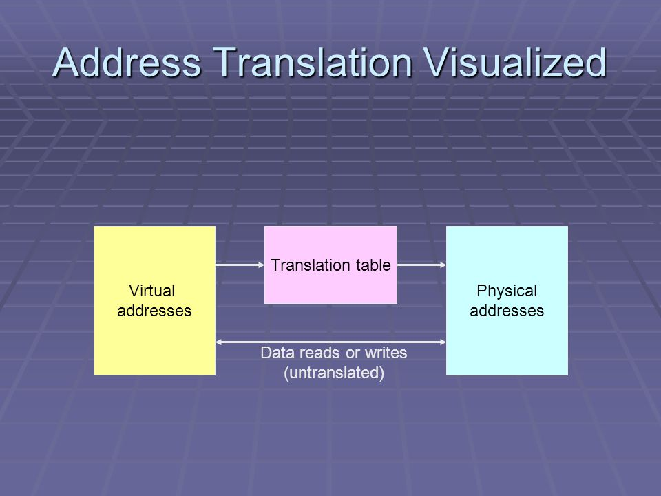 Address Translation Visualized Virtual addresses Physical addresses Translation table Data reads or writes (untranslated)