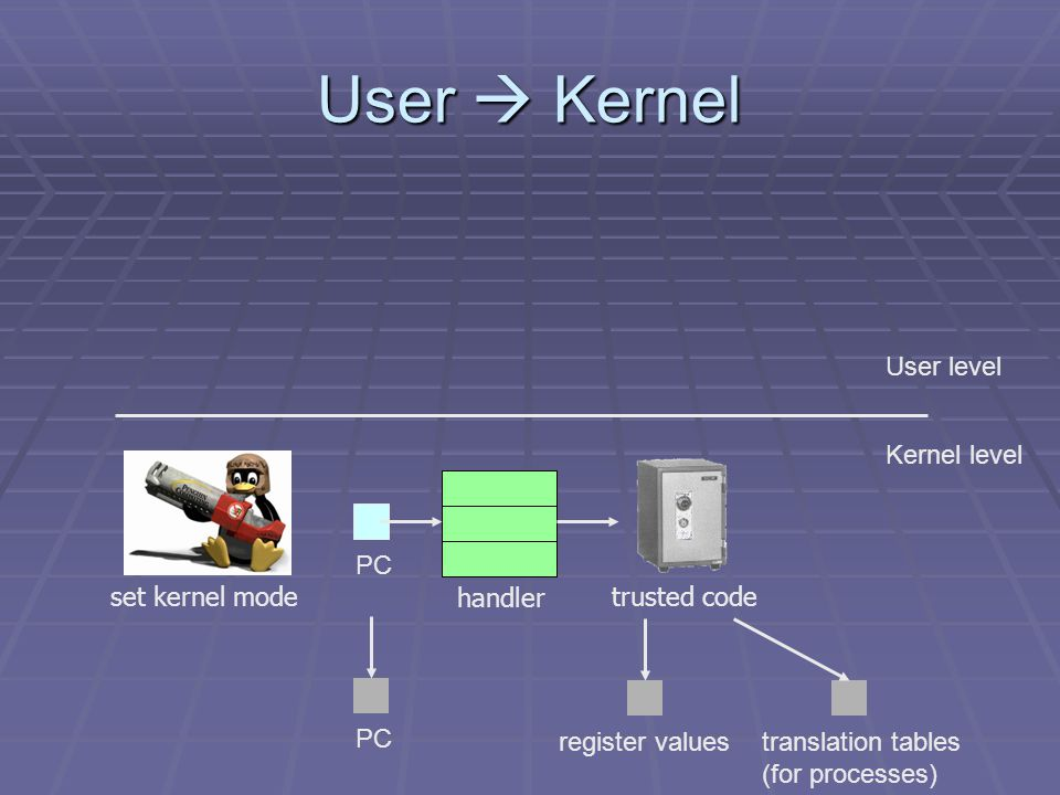 User  Kernel User level Kernel level set kernel mode PC handler trusted code register valuestranslation tables (for processes)