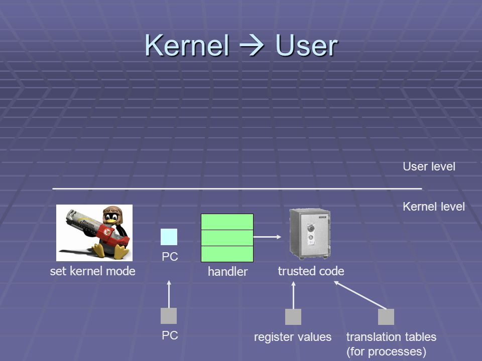Kernel  User User level Kernel level set kernel mode PC handler trusted code register valuestranslation tables (for processes)