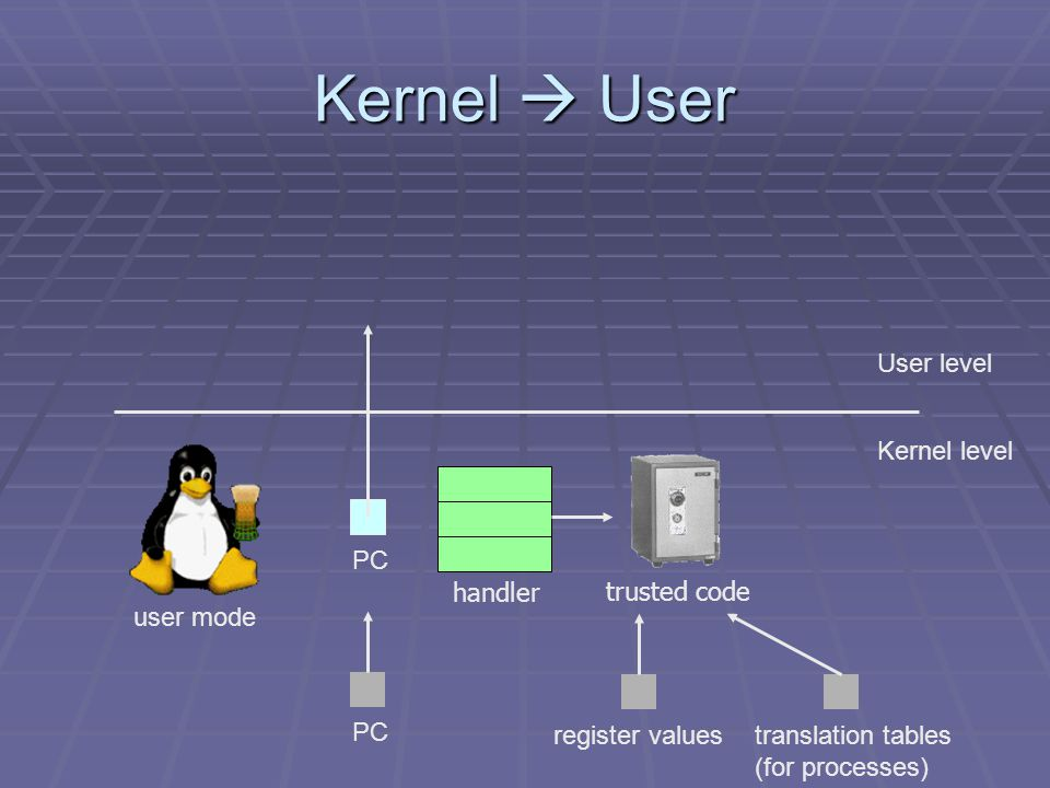 Kernel  User User level Kernel level PC handler trusted code register valuestranslation tables (for processes) user mode