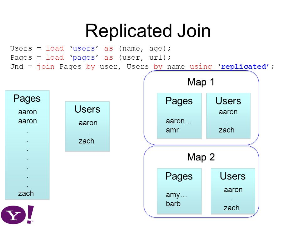 Replicated Join Pages Users aaron. zach aaron.