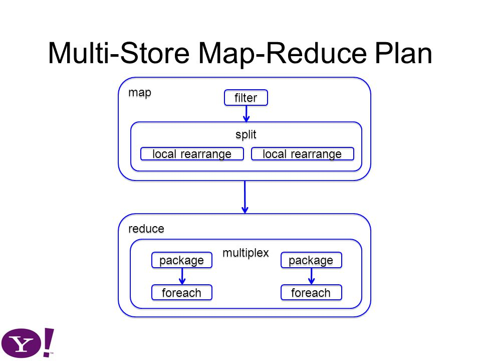 Multi-Store Map-Reduce Plan map filter local rearrange split local rearrange reduce multiplex package foreach