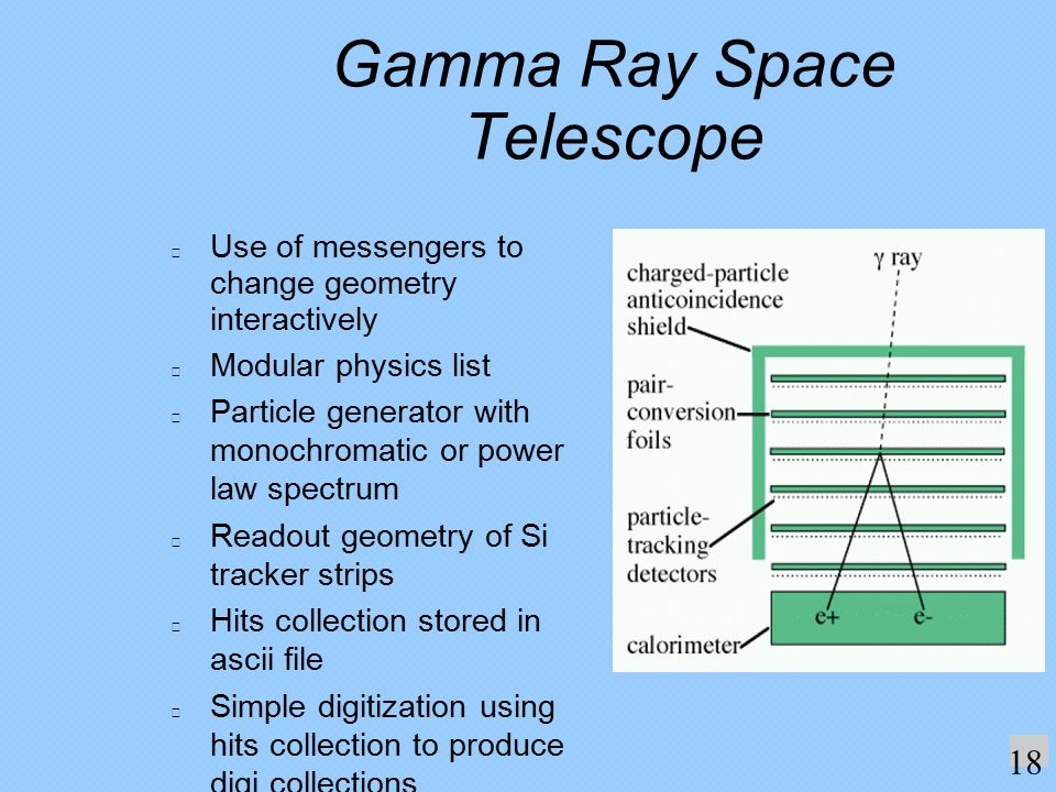 Gamma Ray Space Telescope Use of messengers to change geometry interactively Modular physics list Particle generator with monochromatic or power law spectrum Readout geometry of Si tracker strips Hits collection stored in ascii file Simple digitization using hits collection to produce digi collections.
