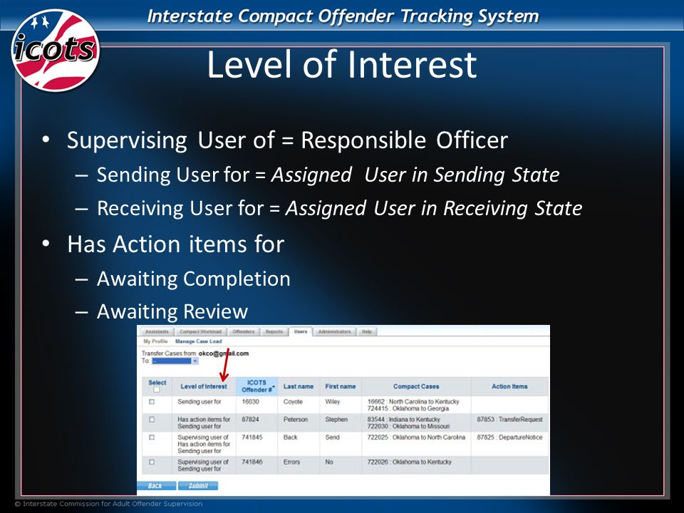 Level of Interest Supervising User of = Responsible Officer – Sending User for = Assigned User in Sending State – Receiving User for = Assigned User in Receiving State Has Action items for – Awaiting Completion – Awaiting Review