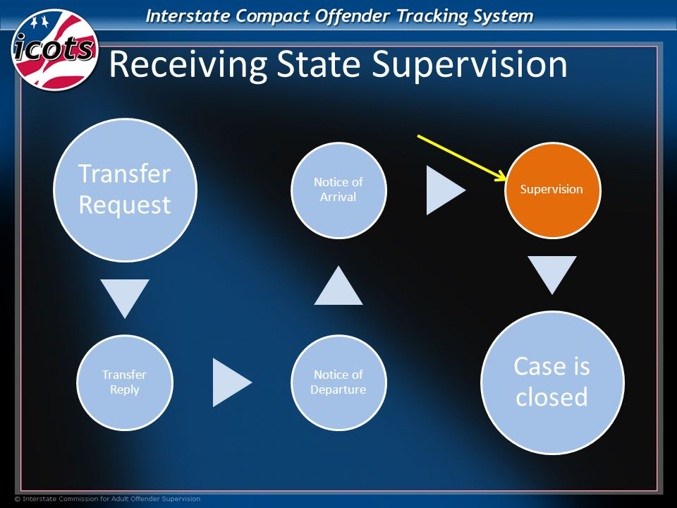 Receiving State Supervision Transfer Request Transfer Reply Notice of Departure Notice of Arrival Supervision Case is closed