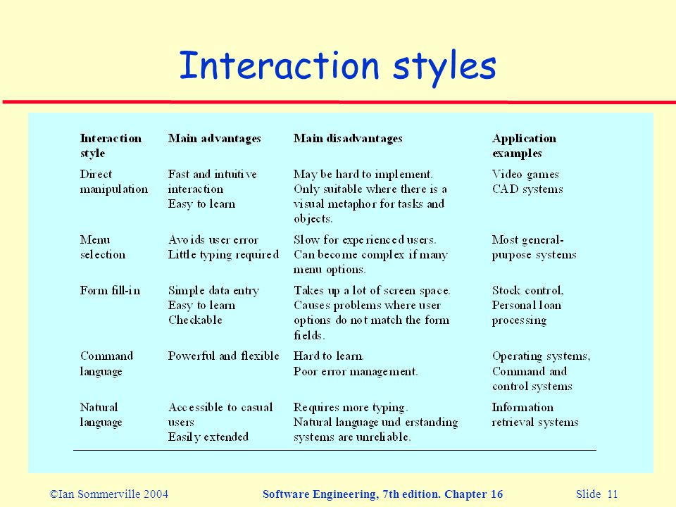 ©Ian Sommerville 2004Software Engineering, 7th edition. Chapter 16 Slide 11 Interaction styles