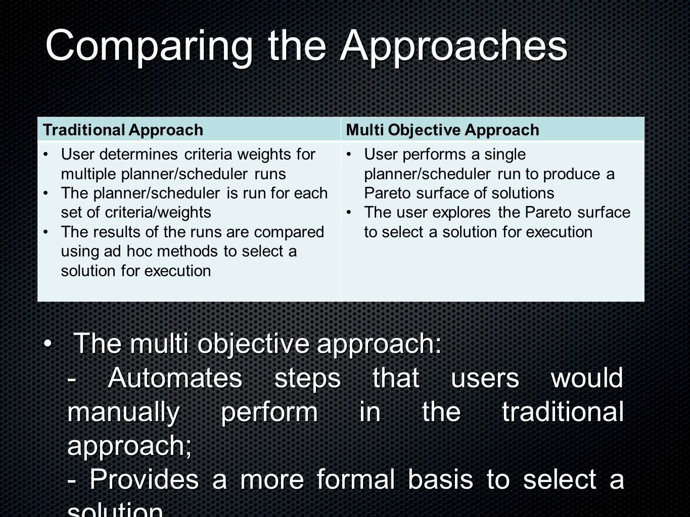 Comparing the Approaches Traditional ApproachMulti Objective Approach User determines criteria weights for multiple planner/scheduler runs The planner/scheduler is run for each set of criteria/weights The results of the runs are compared using ad hoc methods to select a solution for execution User performs a single planner/scheduler run to produce a Pareto surface of solutions The user explores the Pareto surface to select a solution for execution The multi objective approach:The multi objective approach: - Automates steps that users would manually perform in the traditional approach; - Provides a more formal basis to select a solution.