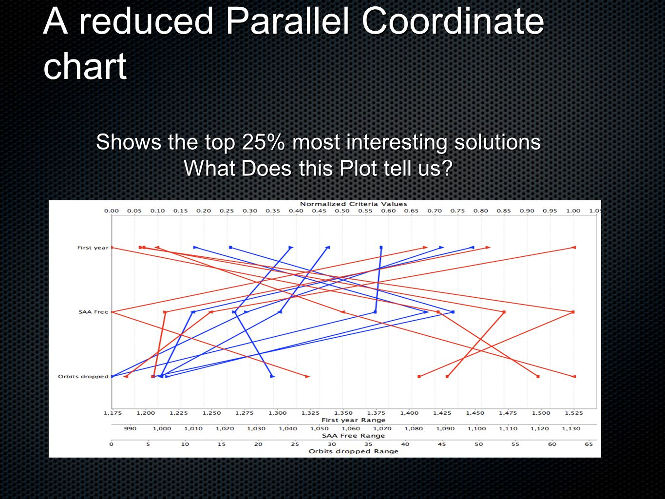 A reduced Parallel Coordinate chart Shows the top 25% most interesting solutions What Does this Plot tell us