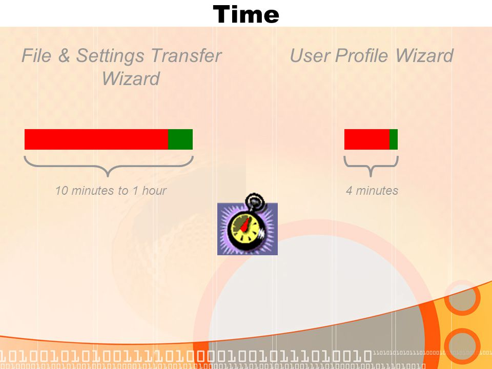 Time File & Settings Transfer Wizard User Profile Wizard 10 minutes to 1 hour4 minutes