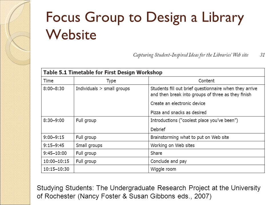 Focus Group to Design a Library Website Studying Students: The Undergraduate Research Project at the University of Rochester (Nancy Foster & Susan Gibbons eds., 2007)‏
