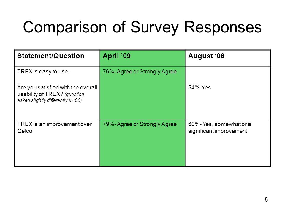 5 Comparison of Survey Responses Statement/QuestionApril '09August '08 TREX is easy to use.