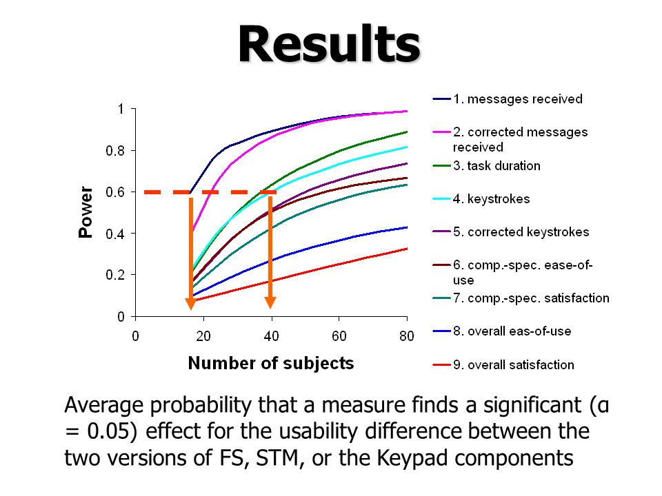 Results Average probability that a measure finds a significant (α = 0.05) effect for the usability difference between the two versions of FS, STM, or the Keypad components