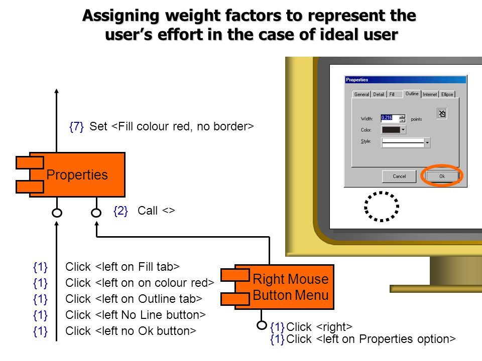 Click {1} Click {1} Call <>{2} Set <Fill colour red, no border> {7} Right Mouse Button Menu Properties Assigning weight factors to represent the user's effort in the case of ideal user