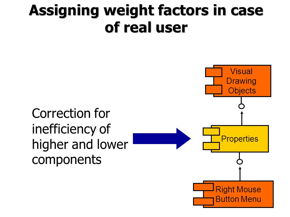 Assigning weight factors in case of real user Correction for inefficiency of higher and lower components Visual Drawing Objects Properties Right Mouse Button Menu