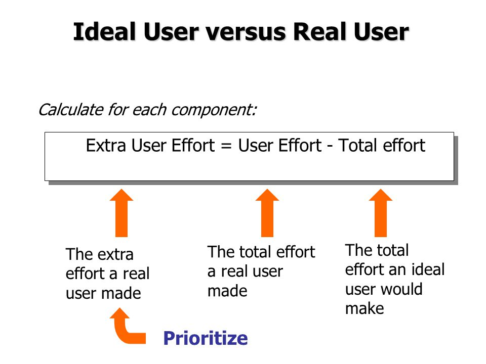 Ideal User versus Real User Extra User Effort = User Effort - Total effort The total effort an ideal user would make The total effort a real user made The extra effort a real user made Calculate for each component: Prioritize