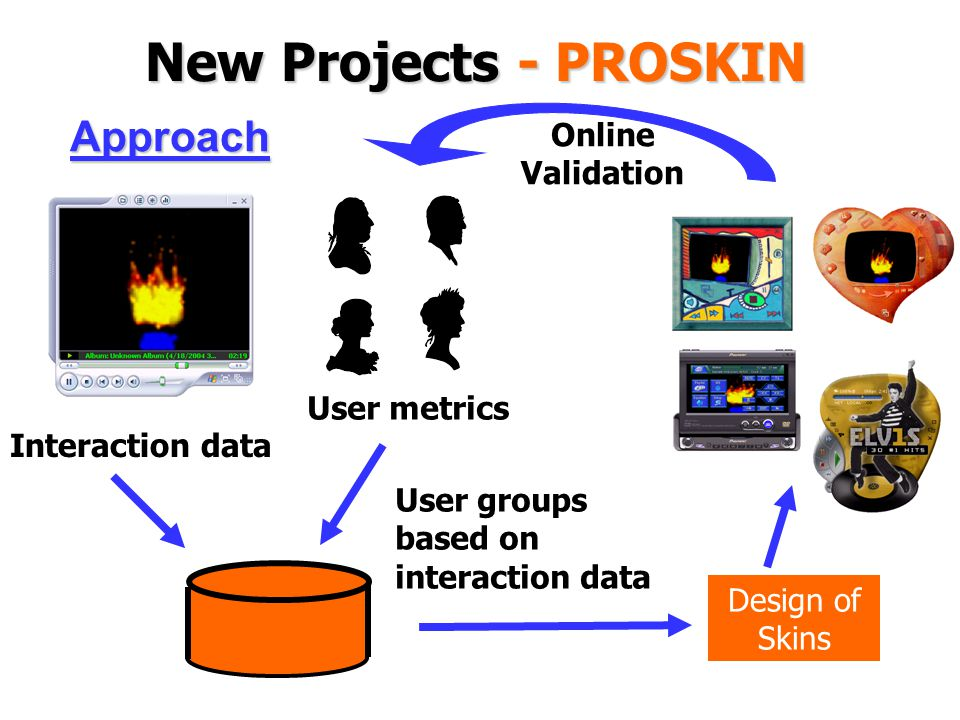 New Projects - PROSKIN Approach Interaction data User metrics User groups based on interaction data Design of Skins Online Validation