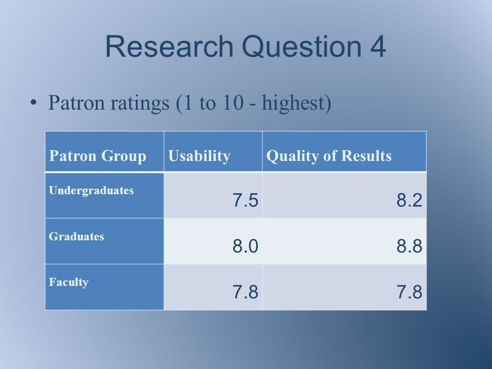 Research Question 4 Patron ratings (1 to 10 - highest) Patron GroupUsabilityQuality of Results Undergraduates 7.58.2 Graduates 8.08.8 Faculty 7.8