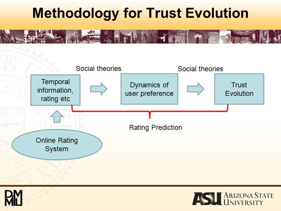 Methodology for Trust Evolution Trust Evolution Dynamics of user preference Temporal information, rating etc Online Rating System Social theories Rating Prediction