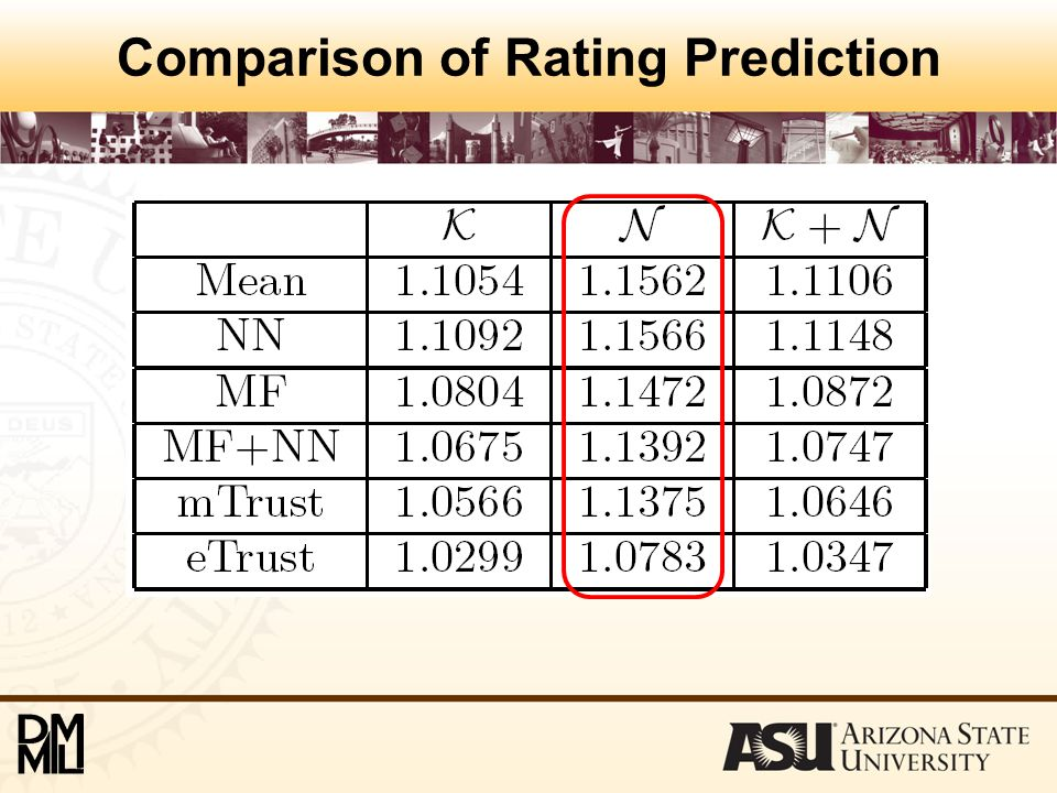 Comparison of Rating Prediction