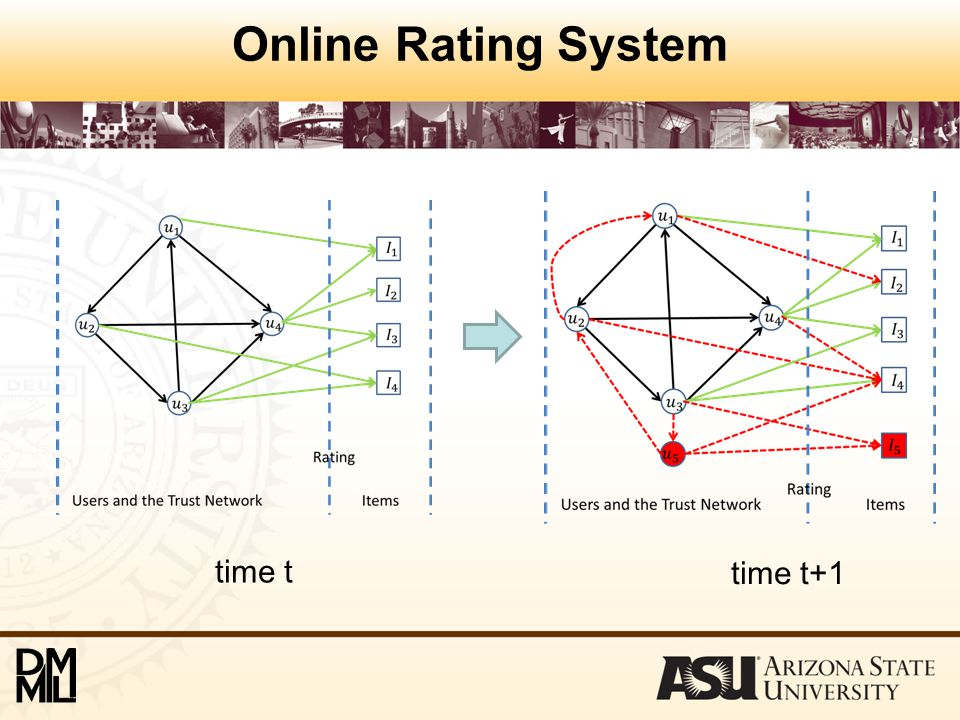 Online Rating System time t time t+1