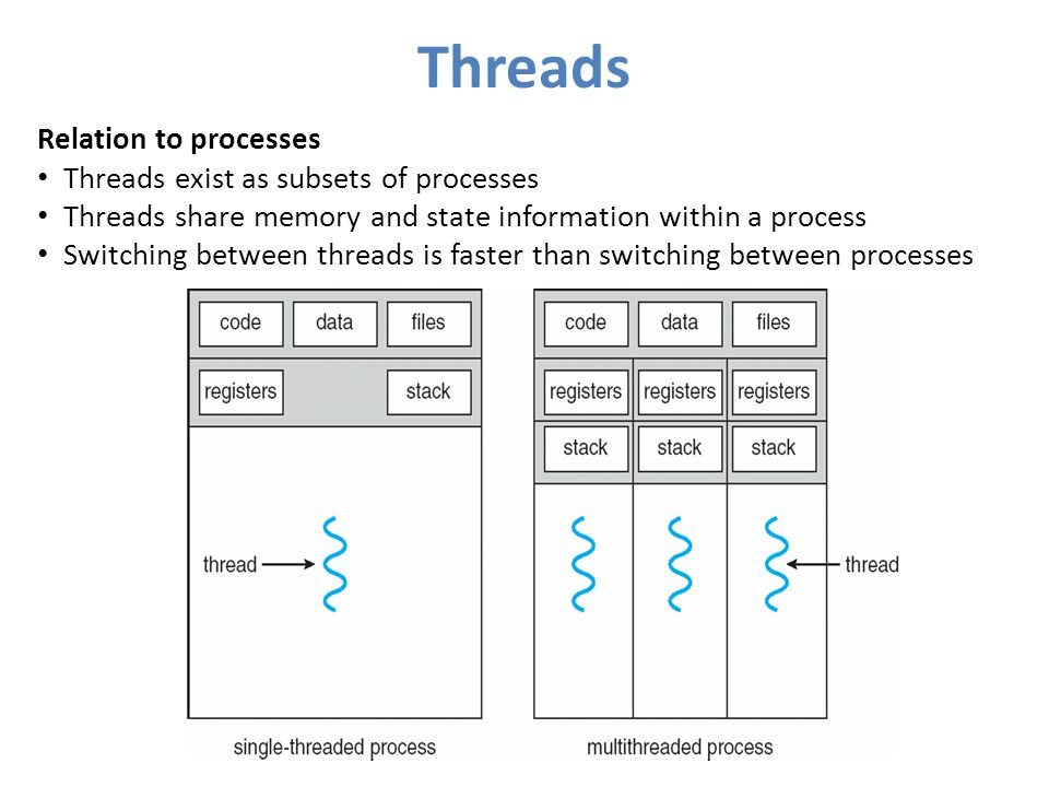 Threads Relation to processes Threads exist as subsets of processes Threads share memory and state information within a process Switching between threads is faster than switching between processes