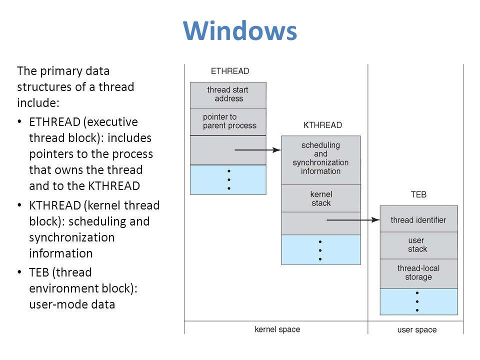 Windows The primary data structures of a thread include: ETHREAD (executive thread block): includes pointers to the process that owns the thread and to the KTHREAD KTHREAD (kernel thread block): scheduling and synchronization information TEB (thread environment block): user-mode data