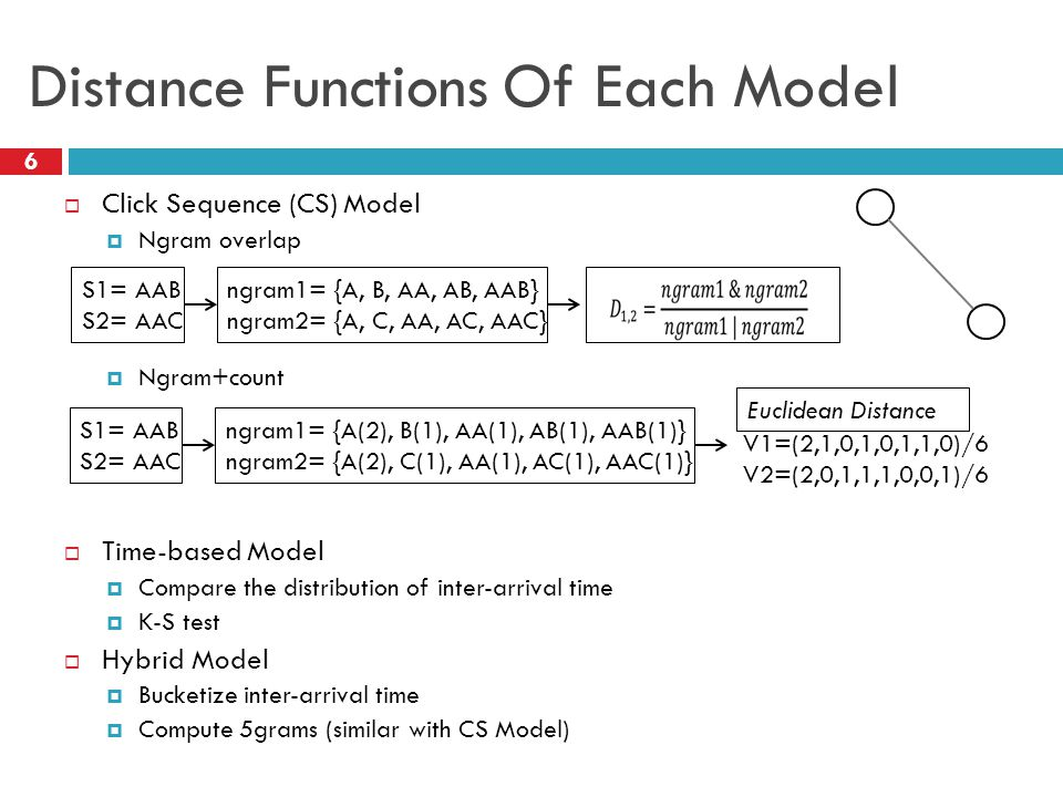 Distance Functions Of Each Model  Click Sequence (CS) Model  Ngram overlap  Ngram+count  Time-based Model  Compare the distribution of inter-arrival time  K-S test  Hybrid Model  Bucketize inter-arrival time  Compute 5grams (similar with CS Model) ngram1= {A, B, AA, AB, AAB} ngram2= {A, C, AA, AC, AAC} S1= AAB S2= AAC ngram1= {A(2), B(1), AA(1), AB(1), AAB(1)} ngram2= {A(2), C(1), AA(1), AC(1), AAC(1)} S1= AAB S2= AAC Euclidean Distance V1=(2,1,0,1,0,1,1,0)/6 V2=(2,0,1,1,1,0,0,1)/6 6