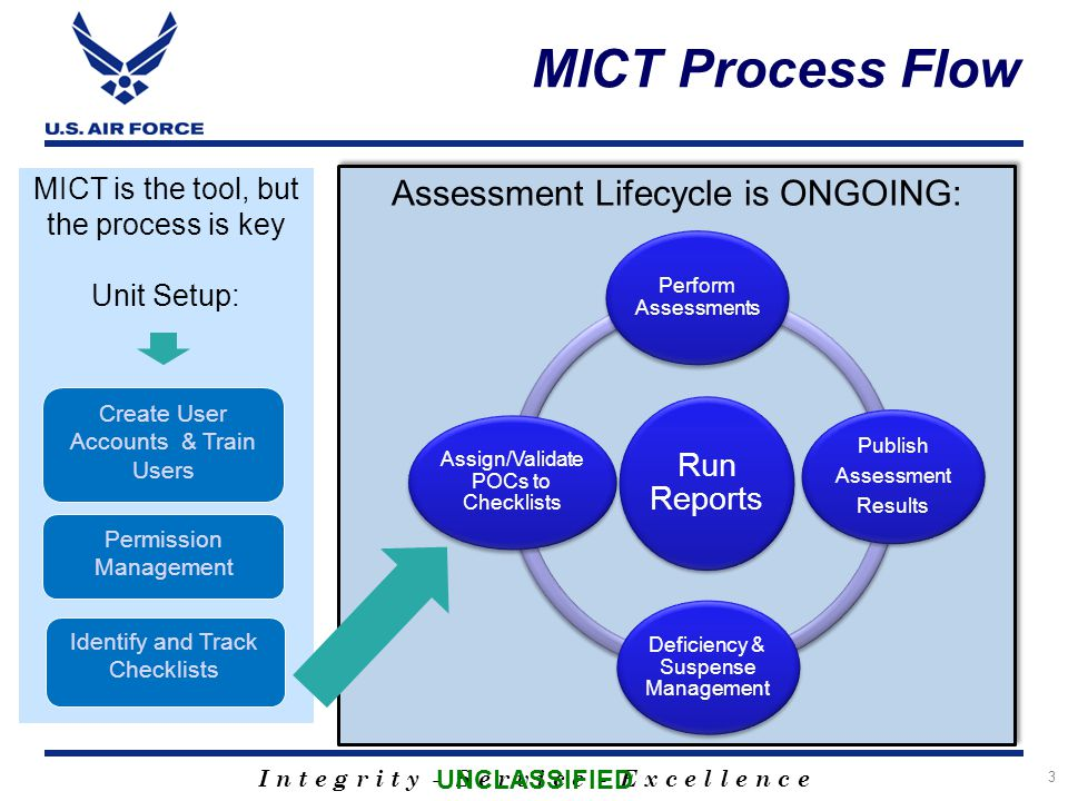 I n t e g r i t y - S e r v i c e - E x c e l l e n c e MICT is the tool, but the process is key Unit Setup: Create User Accounts & Train Users Permission Management Assessment Lifecycle is ONGOING: MICT Process Flow 3 Run Reports Perform Assessments Publish Assessment Results Deficiency & Suspense Management Assign/Validate POCs to Checklists Identify and Track Checklists UNCLASSIFIED