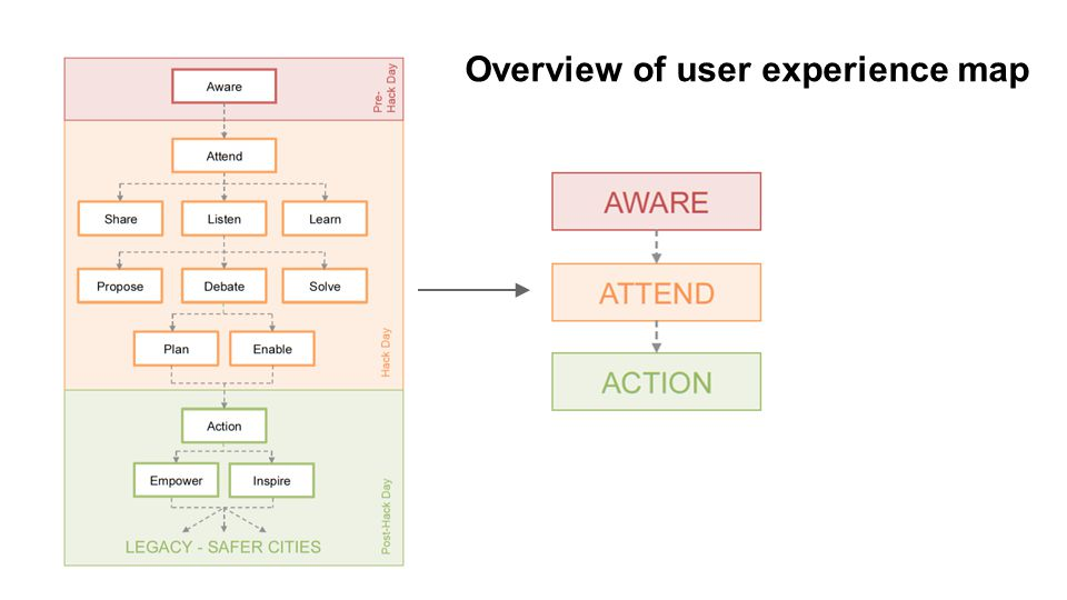 Overview of user experience map