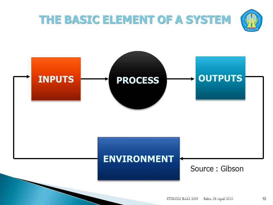 Rabu, 08 April 2015STIKOM BALI 2009 10 THE BASIC ELEMENT OF A SYSTEM INPUTS OUTPUTS PROCESS ENVIRONMENT Source : Gibson