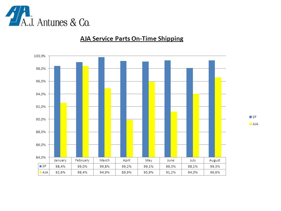 AJA Service Parts On-Time Shipping