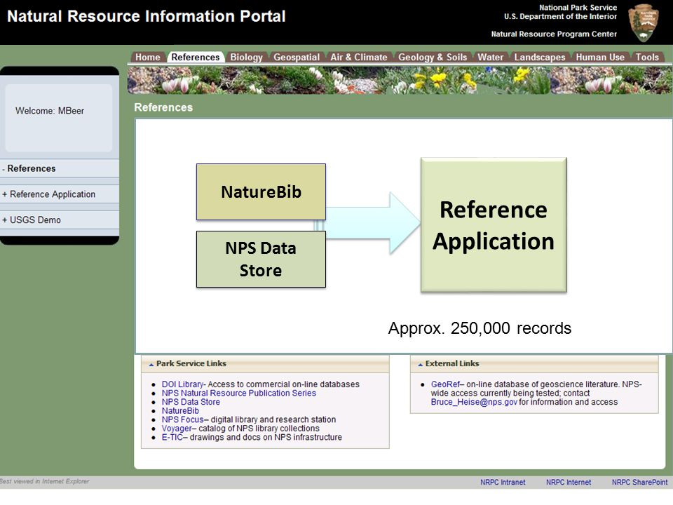 Natural Resource Program Center Inventory & Monitoring Program References NatureBib NPS Data Store Reference Application Approx.